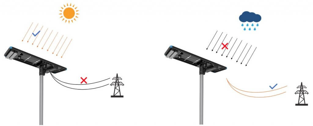 Grid Complementary Solar  Led Street Lights 1